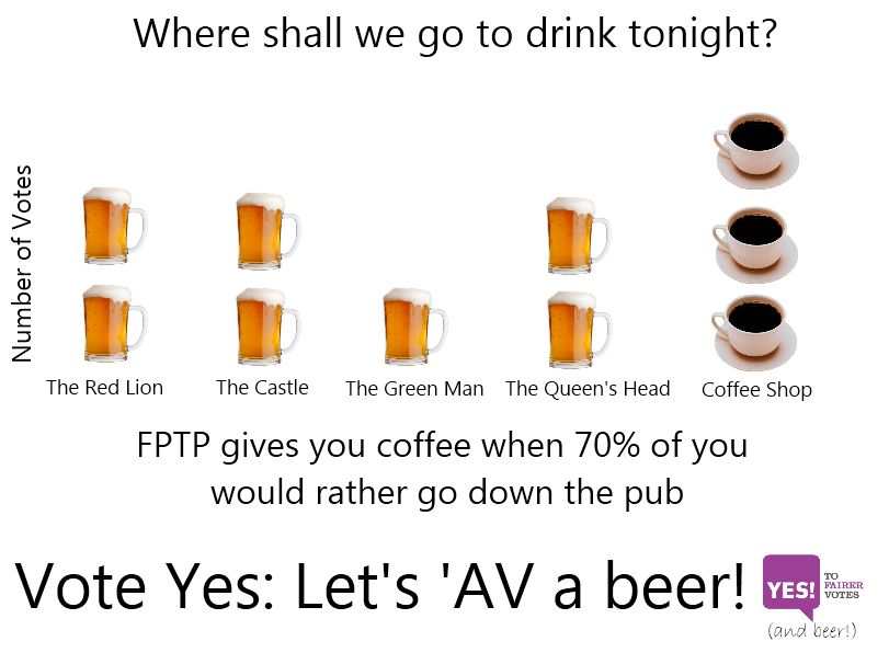 the av system explained as beer vs coffee